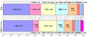 模擬総選挙2014 投票結果 グラフ 141219