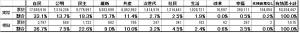 模擬総選挙2014 投票結果 表 141219