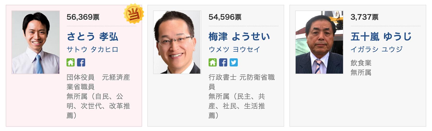 2015年 山形市長選挙