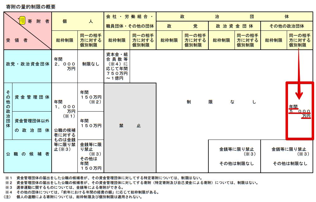 政治資金規正法のあらましP17総務省02
