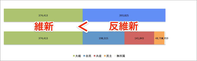2015 市議選得票数比較 大維 vs 自共民無