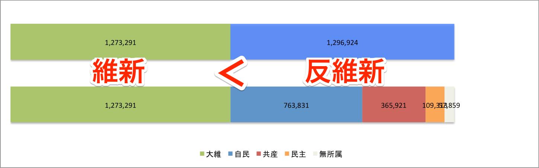 2015 府議選得票数比較 大維 vs 自共民無