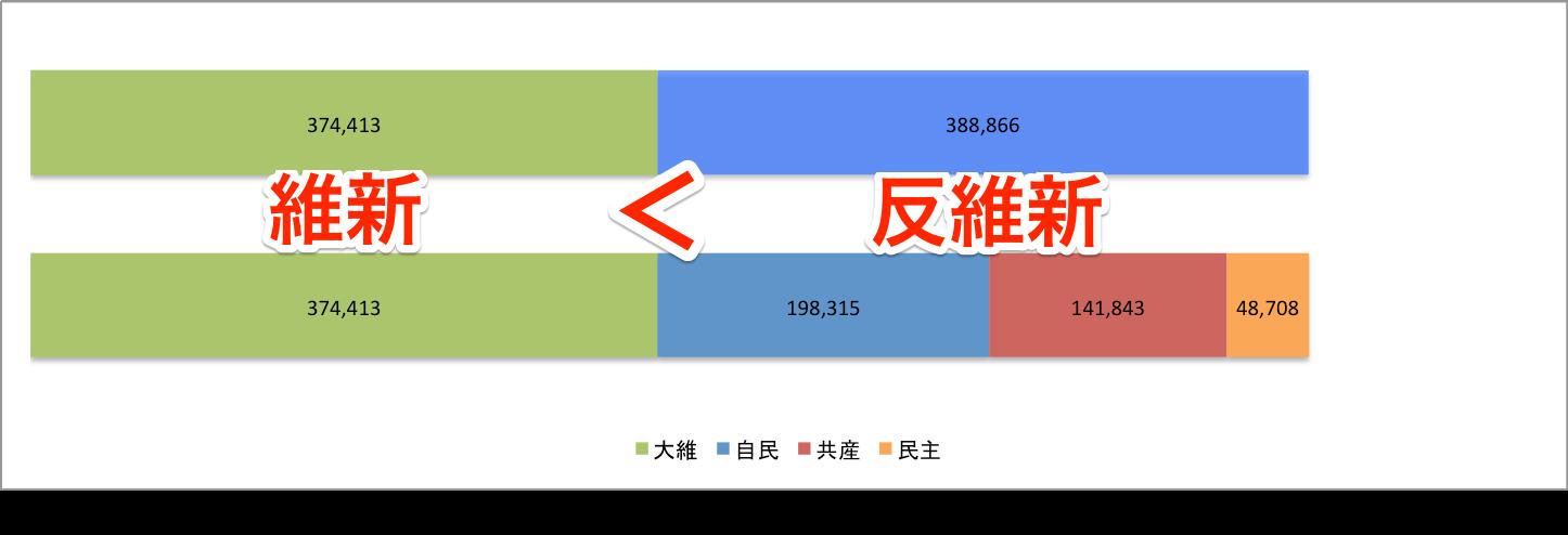 2015 市議選得票数比較 大維 vs 自共民