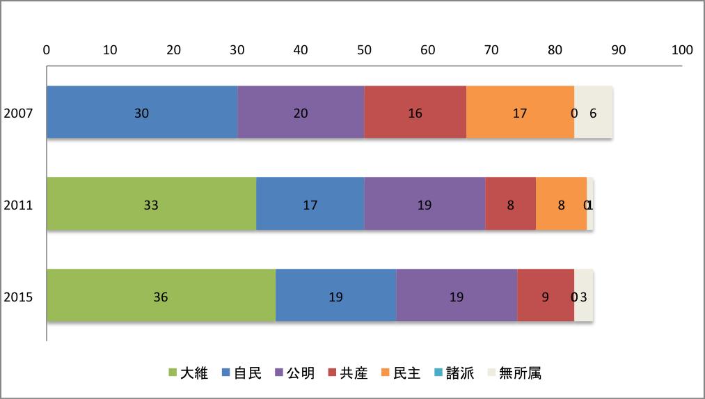 大阪市議会議席数の推移