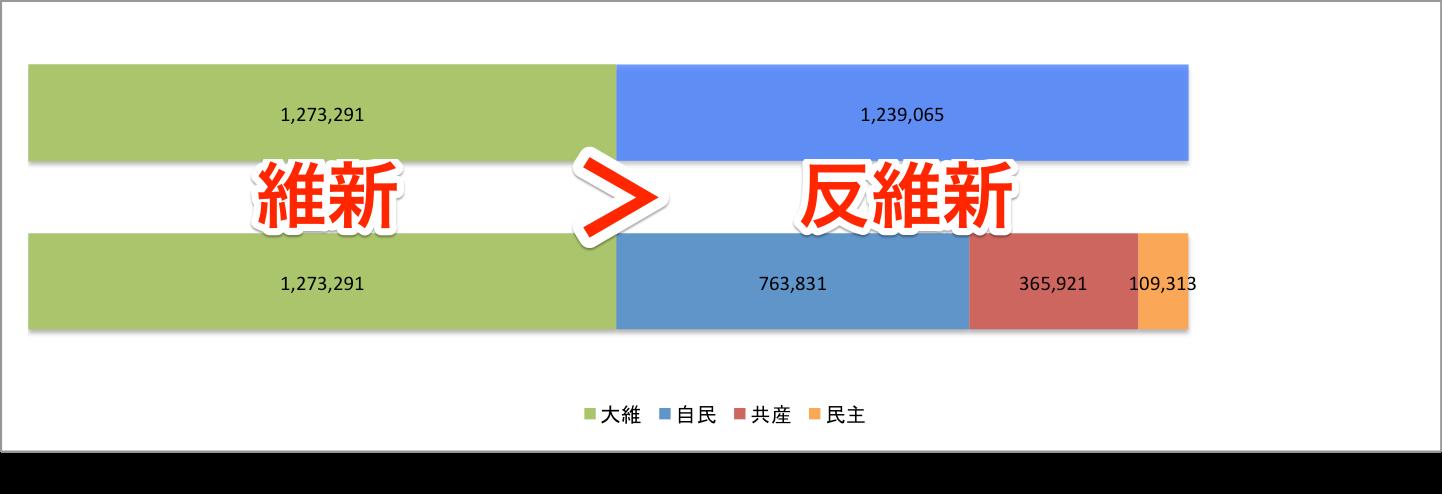 2015 府議選得票数比較 大維 vs 自共民