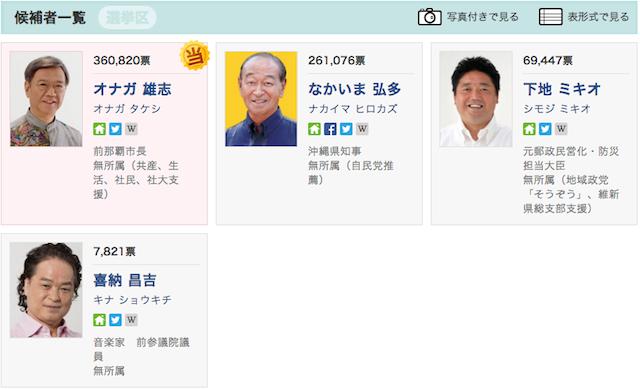 2014年 沖縄県知事選挙 立候補者
