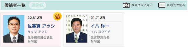 2012年 宜野湾市長選挙 立候補者