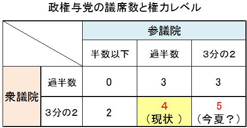 政権与党と議席数と権力レベル
