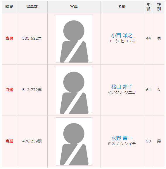 千葉選挙区 改選
