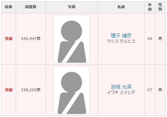 福島選挙区 改選