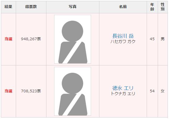北海道選挙区 改選