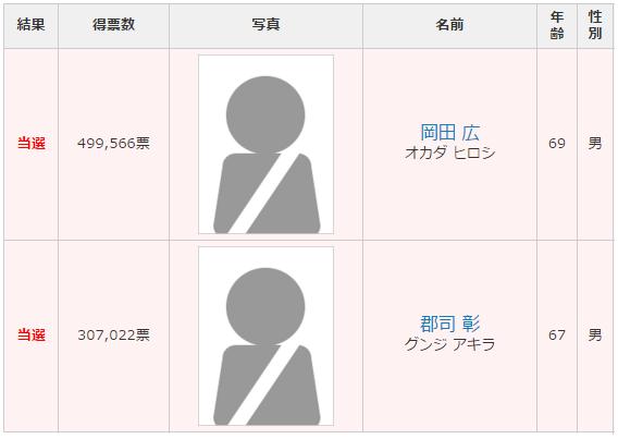 茨城選挙区 改選