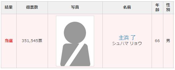 岩手県選挙区