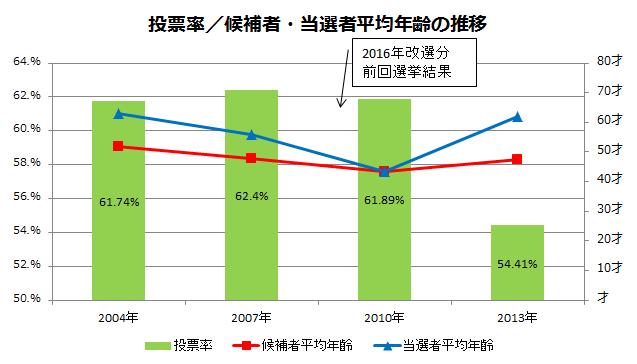 第24回参議院選挙 北海道選挙区