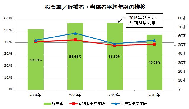 第24回参議院選挙 栃木選挙区