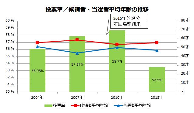 第24回参議院選挙 東京選挙区