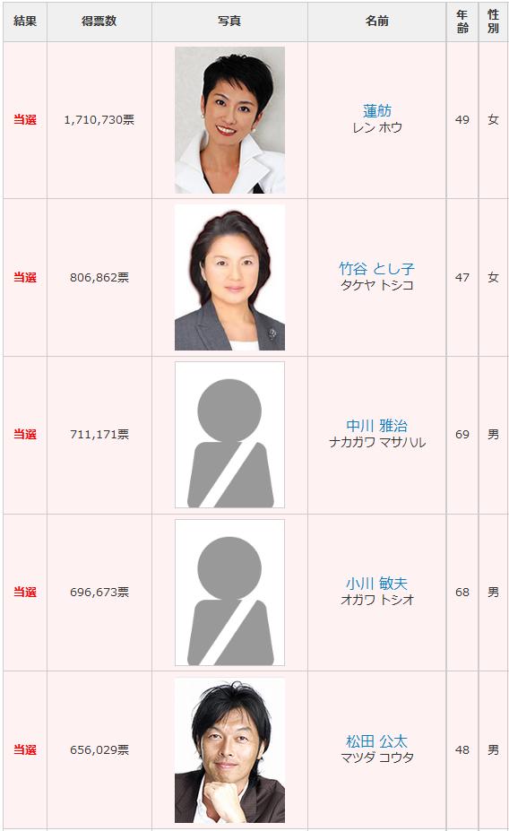 東京選挙区 改選