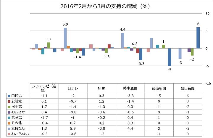 グラフ/2月から3月支持の増減