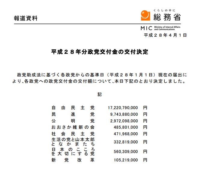 平成28年度政党交付金
