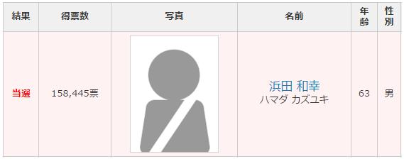 鳥取選挙区 改選