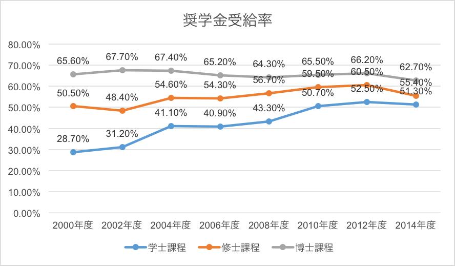 日本学生支援機構平成26年度学生生活調査をもとに作成