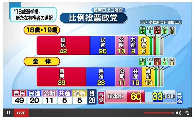 参院選を振り返る。SEALDs活躍も、若者は自民党を選ぶ