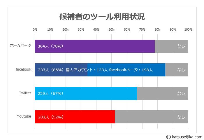san2016_kouhosha-tool