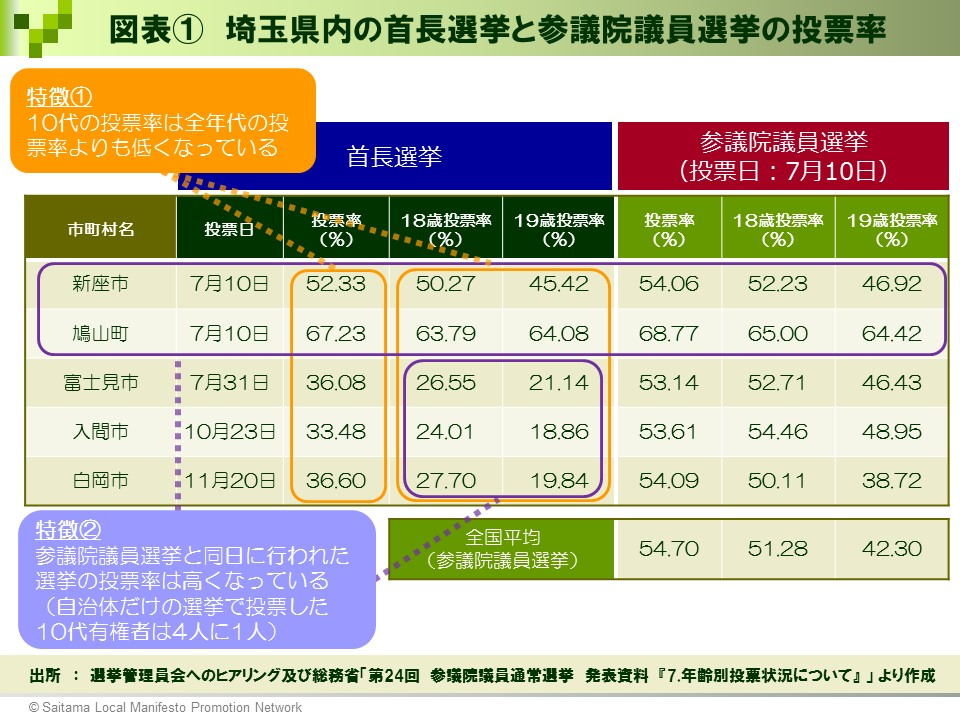 【選挙ドットコム様】図表①_埼玉県内の首長選挙と参議院議員選挙の投票率