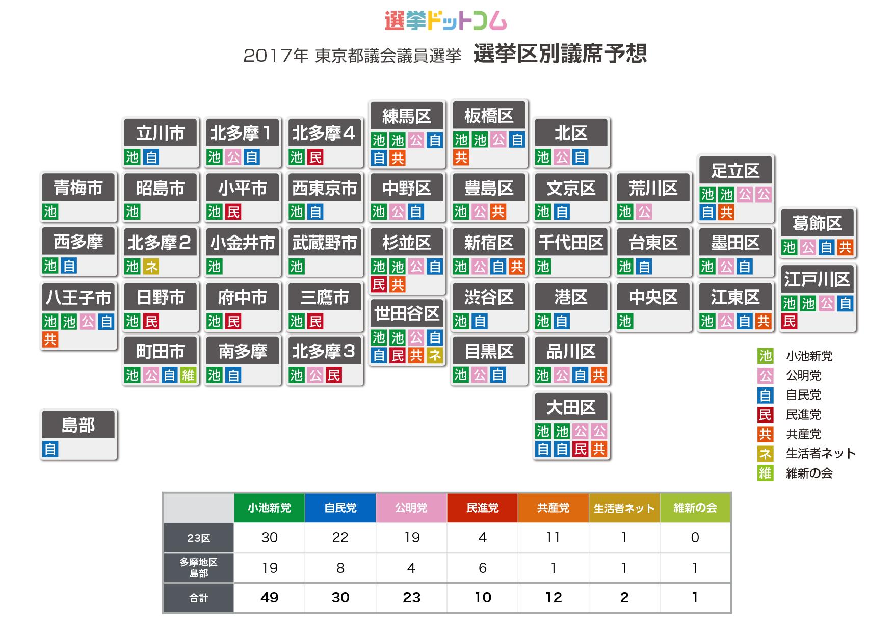 2017年東京都議会議員選挙 選挙区別獲得議席(選挙ドットコム)