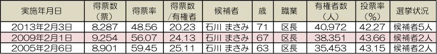 千代田区長選挙結果の推移