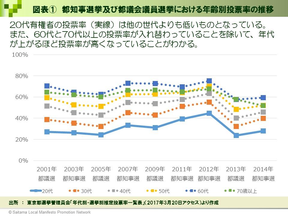②【選挙ドットコム様】図表①