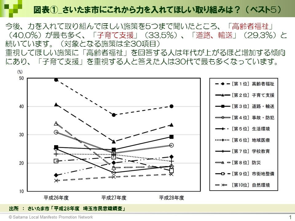 図表①_さいたま市にこれから力を入れてほしい取り組みは? (ベスト5)