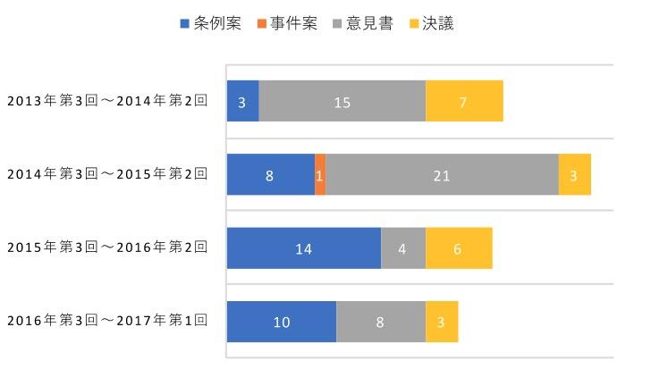 都議会議案内容別割合の経年変化 (出典:都議会議事録等から筆者作成)