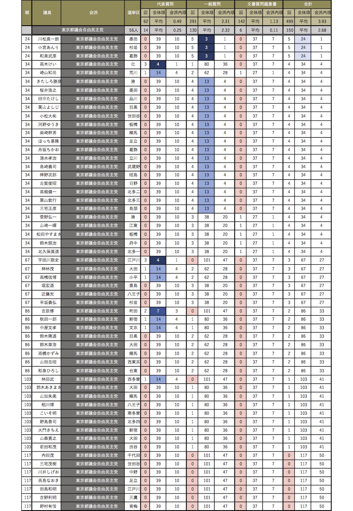 会派別都議会議員質問回数ランキング(東京都議会自由民主党)