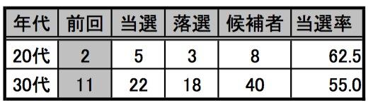 (20代・30代議員の当選割合。高橋亮平作成)
