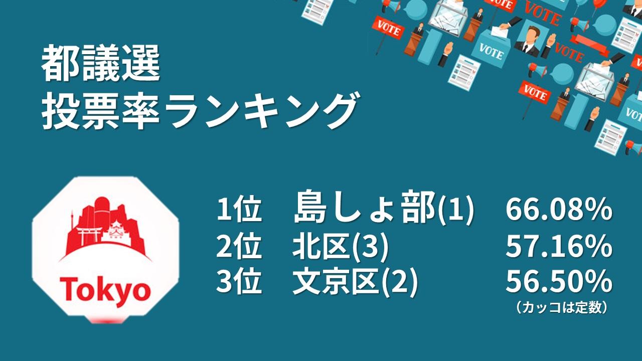 都議選投票率ランキング7月12日1