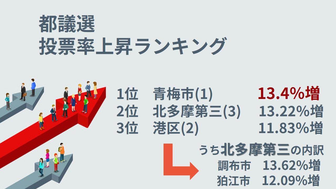 都議選投票率上昇ランキング7月12日4