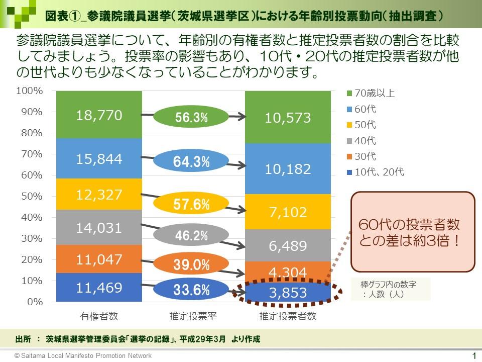 図表①_参議院議員選挙(茨城県選挙区)における年齢別投票動向(抽出調査)