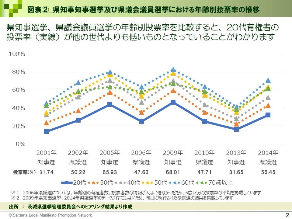 図表②_県知事選挙及び県議会議員選挙における年齢別投票率