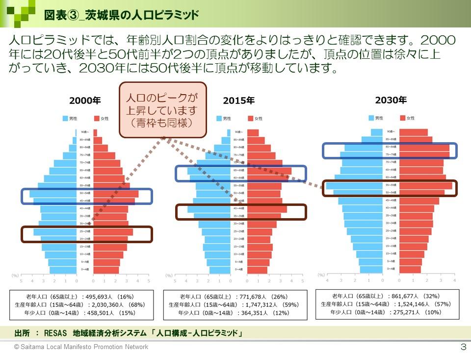 図表③_茨城県の人口ピラミッド