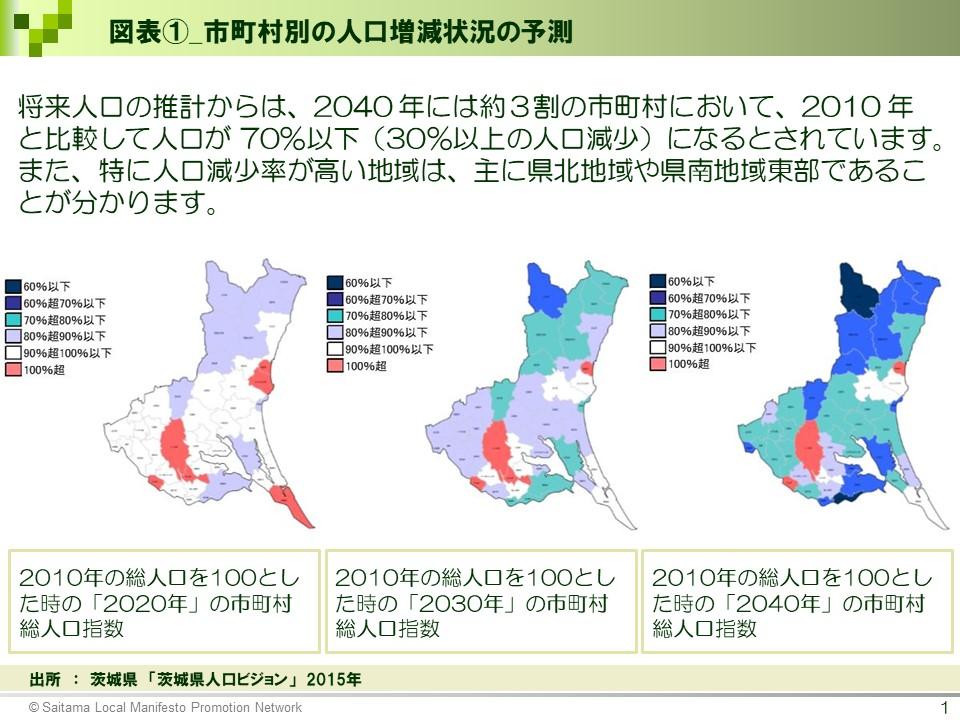 図表1_市町村別の人口増減状況の予測