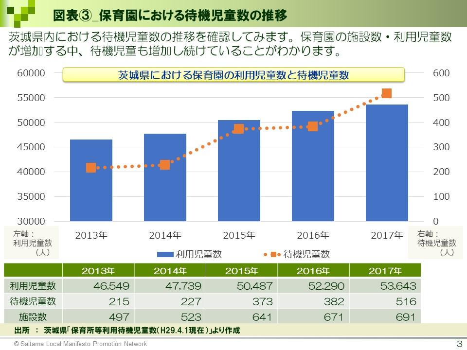 図表3_保育園における待機児童数の推移