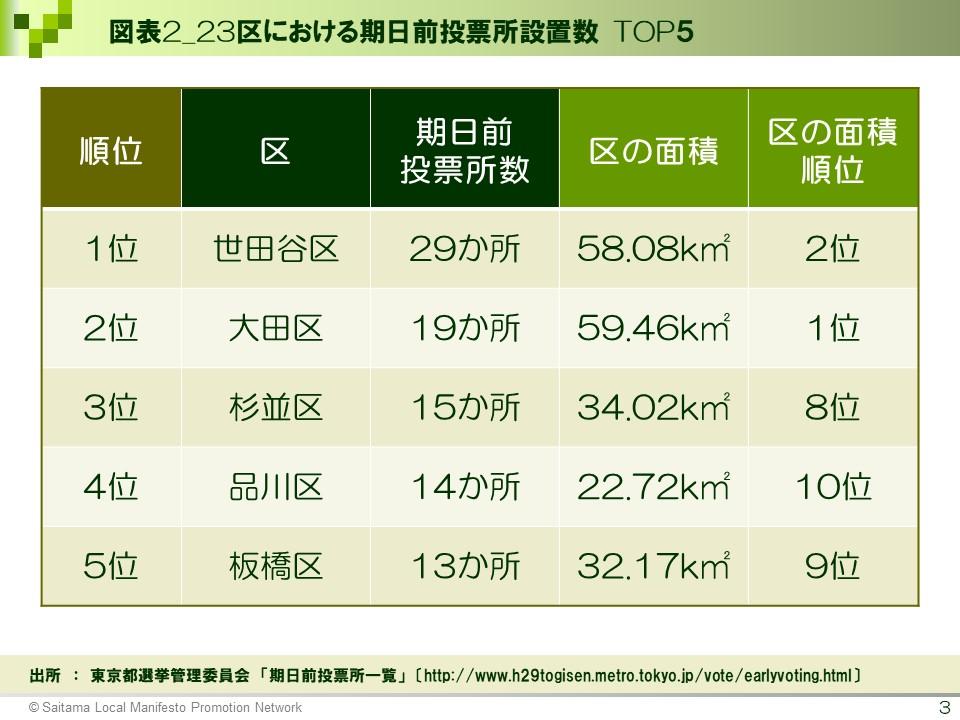 図表2_23区における期日前投票所設置数 TOP5