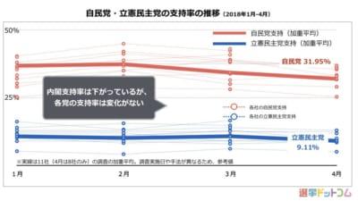【4月中旬 世論調査】内閣不支持 50%超、「支持率30%は危険水域(毎日新聞)」。支持政党は自民安定