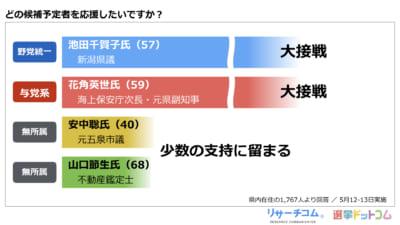 【新潟県知事選】新人3名が立候補。安中聡氏 VS 花角英世氏 VS 池田千賀子氏
