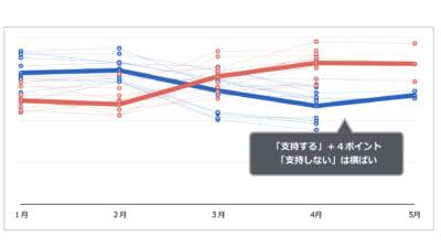「国民民主党」は支持1%、期待しない7割超。安倍内閣は3ヶ月連続「不支持」上回る|5月 初旬 世論調査まとめ