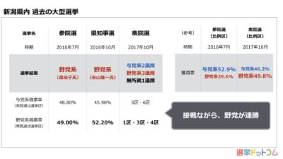 データで見る新潟県知事選。過去の「与野党対決」は僅差で野党が連勝。今回も野党がリードか?