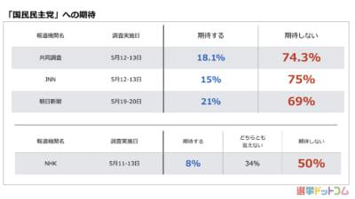 「国民民主党」は支持1%、期待しない7割超。安倍内閣不支持は「下げ止まった」か?|5月  世論調査まとめ
