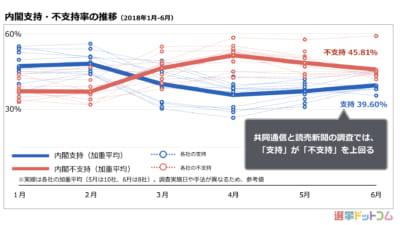 内閣支持率は微増、支持が上回る調査も。ふたたび「自民党安定期」か?|6月 世論調査まとめ