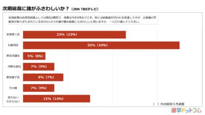 次期総裁は「安倍氏」との回答が増加。3選の可能性高まるか|6月 世論調査まとめ